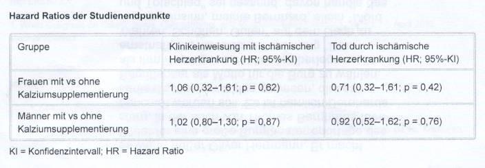 kalzium-koronare-herzerkrankung