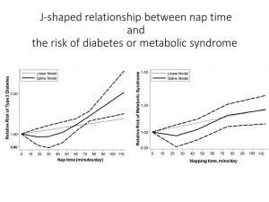 mittagsschlaf-diabetes