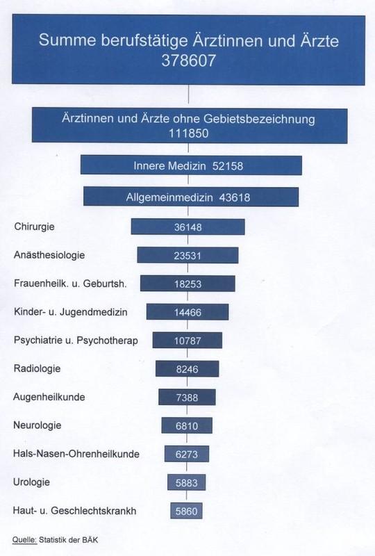 deutsche gesellschaft diabetologie